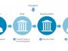 ¿Cómo Enviar Dinero a un Broker en el Exterior? Banco Galicia